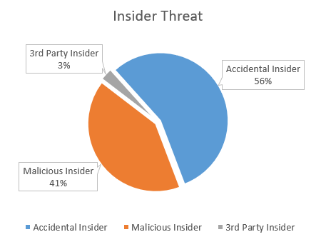 InsiderThreats